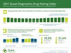 Marijuana Workforce Drug Test Positivity Continues Double-Digit...