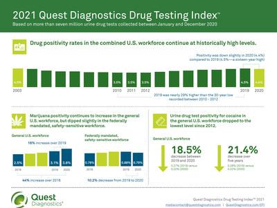 Workforce Drug Testing Overview