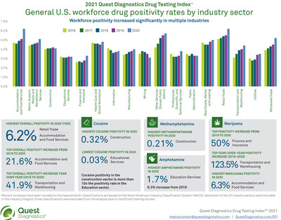 Drug Positivity Rates by Industry Sector