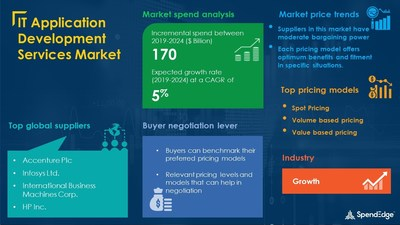 IT Application Development Services Market Procurement Research Report
