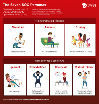 The Seven SOC Personas