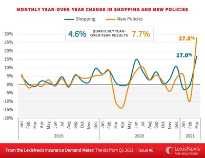 LexisNexis Risk Solutions Insurance Demand Meter: Year-over-year change is shopping and new Policies