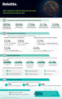 Deloitte's 2021 Global Shared Services and Outsourcing Survey:...