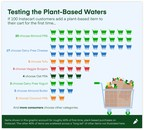 """Instacart Releases New """"Plant Power"""" Trends Report Examining The..."""