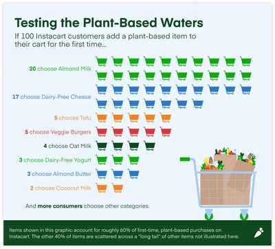 Testing the plant-based waters