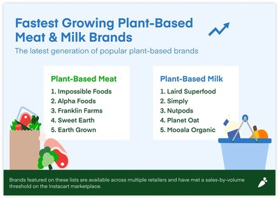 Fastest growing plant-based meat & milk brands