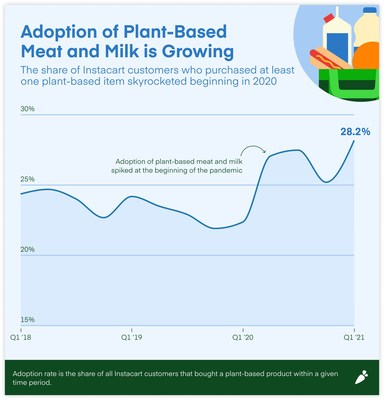 Adoption of plant-based meat and milk is growing