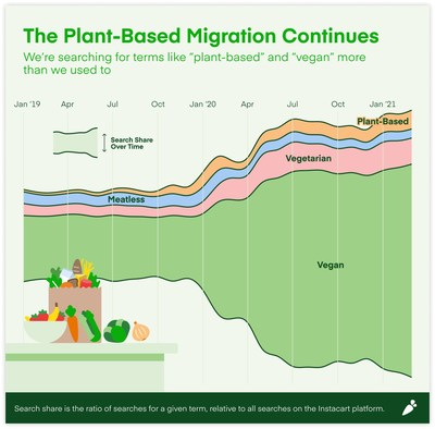 The plant-based consumer migration continues