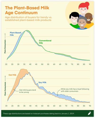 The plant-based milk age continuum