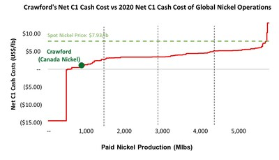 Crawford's Net C1 Cash Cost vs 2020 net C1 Cash Cost of Global Nickel Operations - Source: Wood Mackenzie and S&P Capital IQ Priced as of May 20, 2021 (CNW Group/Canada Nickel Company Inc.)