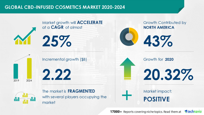 Technavio has announced its latest market research report titled CBD Infused Cosmetics Market by Product and Geography - Forecast and Analysis 2020-2024