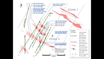 Exhibit 2. Drill Hole Plan Map of Zone 2 at Carrickittle Prospect, Showing Newly Interpreted Vein Zones (CNW Group/Group Eleven Resources Corp.)