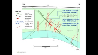Exhibit 5. Cross-Section B-B' Showing G11-2840-17, 18; P25, P6, P48 at Carrickittle (Zone 2) - Note: 'OVB' = overburden, 'Waulsortian Lmst' = Waulsortian Limestone, 'WL-EQ' = Waulsortian-equivalent limestone, 'Ballynash' = Ballynash limestone, 'ABL' = Argillaceous Bioclastic Limestone (CNW Group/Group Eleven Resources Corp.)