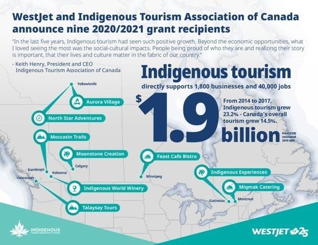 (CNW Group/WESTJET, an Alberta Partnership)