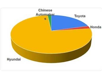 Hydrogen fuel cell passenger vehicle sales in 2020 by automaker