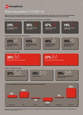 MoneyGram Data Index: Stark Inequalities