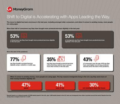 MoneyGram Data Index: Shift to Digital