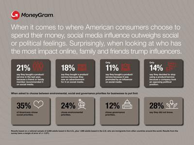 MoneyGram Data Index: Influence of Social Media