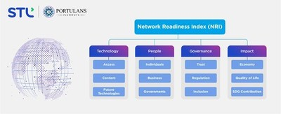 Network Readiness Index (NRI)