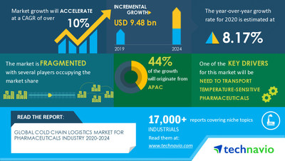 Technavio has announced its latest market research report titled Cold Chain Logistics Market for Pharmaceuticals Industry by Service and Geography - Forecast and Analysis 2020-2024