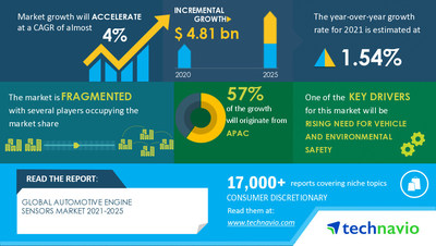 Technavio has announced its latest market research report titled Automotive Engine Sensors Market by Product and Geography - Forecast and Analysis 2021-2025