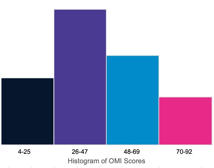 New Operational Marketing Index Results Reveal That Less Than 40% of Marketers Are Setting Goals Based on Company Objectives