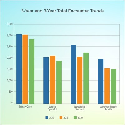 5-year and 3-year Total Encounter Trends