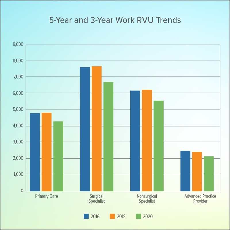 5-year and 3-year Work RVU Trends