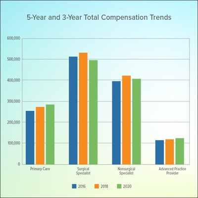 5-year and 3-year Total Compensation Trends