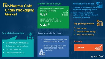 BioPharma Cold Chain Packaging Procurement Research Report
