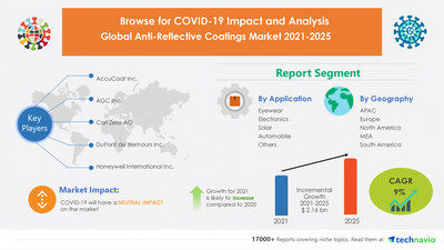 Technavio has announced its latest market research report titled Anti-Reflective Coatings Market by Application and Geography - Forecast and Analysis 2021-2025