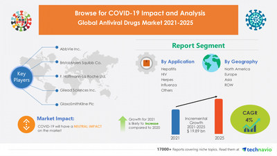 Technavio has announced its latest market research report titled Antiviral Drugs Market by Application and Geography - Forecast and Analysis 2021-2025
