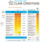 Sun Life annual report on high-cost medical claims shows cancer...