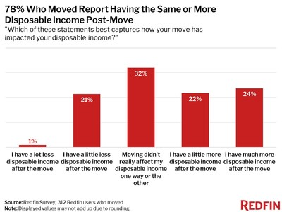 78% Who Moved Report Having the Same or More Disposable Income Post-Move