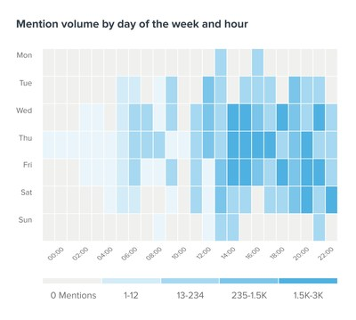 Heatmap of social mentions by day and hour