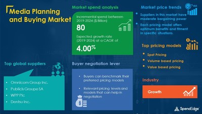 Media Planning and Buying Market Procurement Research Report