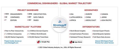 Global Commercial Dishwashers Market