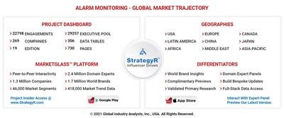 Global Alarm Monitoring Market