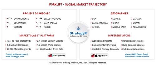 Global Forklift Market