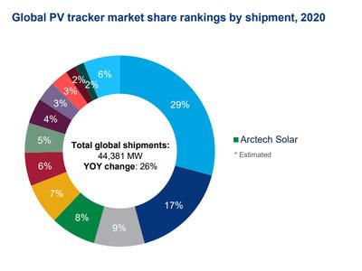 Fonte: Wood Mackenzie Power & Renewables (PRNewsfoto/Arctech)