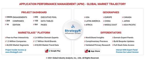 Global Application Performance Management (APM) Market