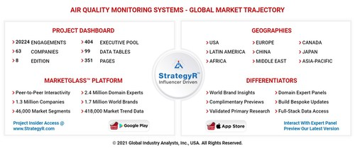Global Air Quality Monitoring Systems Market