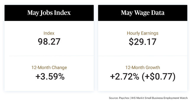The rate of job growth was largely unchanged in May, according to aggregated payroll data of approximately 350,000 clients provided by Paychex.