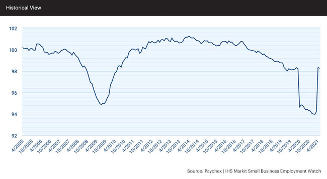 The data released in the May report of the Paychex   IHS Markit Small Business Employment Watch shows the Small Business Jobs Index moderated slightly, slowing 0.07 percent month over month.