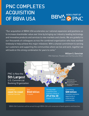 PNC Completes Acquisition of BBVA USA