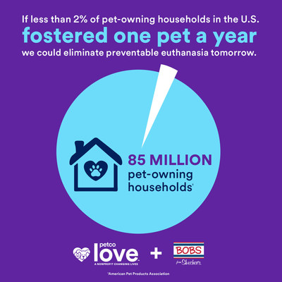 If just 2% of the 85-million pet-owning households fostered one pet a year, we could eliminate preventable euthanasia in America's shelters.