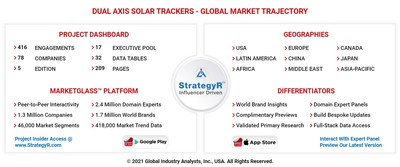 Global Dual Axis Solar Trackers Market