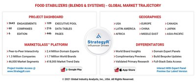 Global Food Stabilizers (Blends & Systems) Market