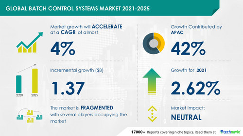 Technavio has announced its latest market research report titled Batch Control Systems Market by End-user and Geography - Forecast and Analysis 2021-2025