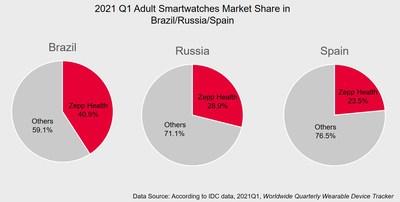 Zepp Health ocupa primeiro lugar em remessas de smartwatches para adultos no Brasil, Rússia e Espanha.